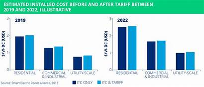 Solar Megawatts Market Data Sepa Expanding Despite