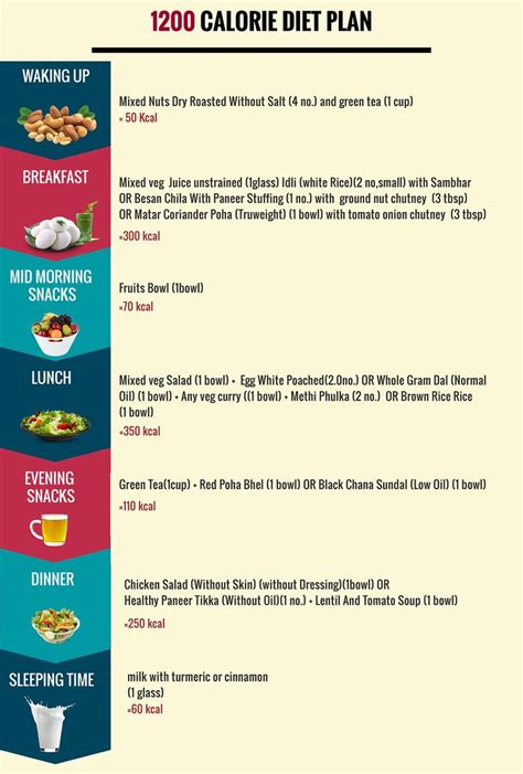 Image result for 1200 cal meal plan | 1200 calorie diet
