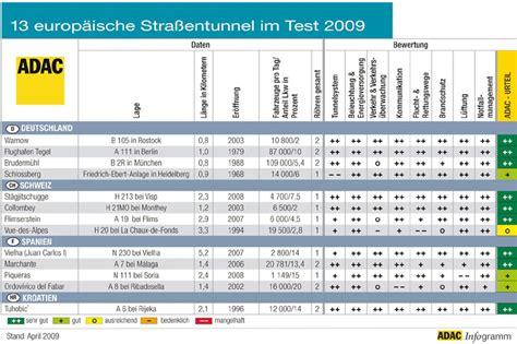 adac test siege auto adac tunneltest 2009