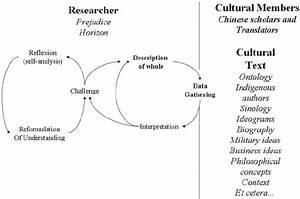 The Hermeneutic Circle Applied To A Textual Analysis Of