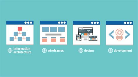 Redesigning Or Creating A Website? Here's Why Information