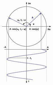 Amplitude Berechnen : systemtheorie online periodische und harmonische funktionen ~ Themetempest.com Abrechnung