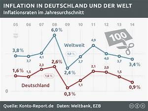 Inflation Berechnen : zinsen berechnen related keywords zinsen berechnen long ~ Themetempest.com Abrechnung