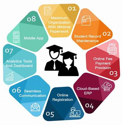 Student System Features Management Software Education College