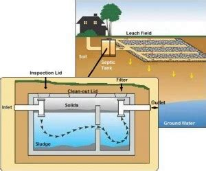 blue sky plumbing how to properly care for a septic system