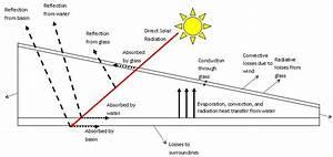 Improving Basin Solar Stills