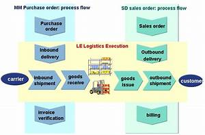 Overview Of Delivery Processing - Erp Scm