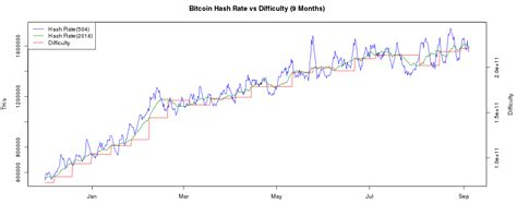 As more computers attempt to mine bitcoin (btc) and increase the hash rate, the difficulty will increase. Bitcoin_Difficulty_and_Hashrate_Chart_-_BitcoinWisdom_-_2016-09-04_16.21.07 - Bitcoin South Africa