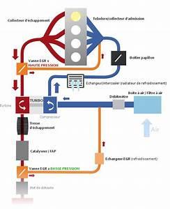 Comment Tester Vanne Egr Electrique : le fonctionnement de la vanne egr ~ Maxctalentgroup.com Avis de Voitures