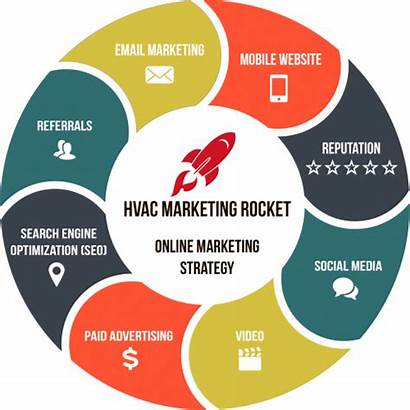 Marketing Strategy Hvac Digital Multifaceted Advertising Business