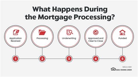 Loan Modification Processing Center by The 6 Major Steps In Mortgage Loan Processing