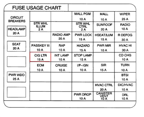 Fuse Box Diagram For 2000 Pontiac Grand Prix by Where Is The Cigarette Lighter Fuse On A 2000 Pontiac