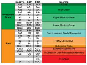 Credit Rating Scale Chart