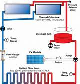 Solar Heating Hydronic Systems