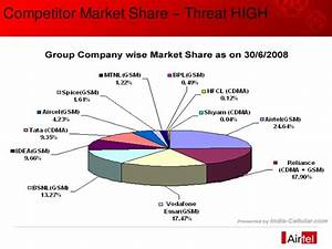 Strategic Analysis of Airtel Limited in Indian Telecom Sector