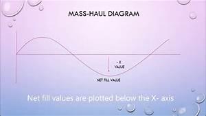Mass-haul Diagram