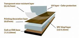 What is SPC Flooring?