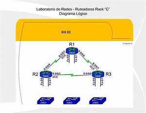 Diagramas L U00f3gicos De Kits