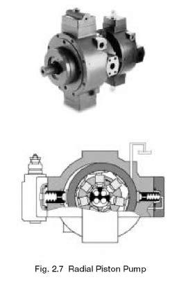 Hydraulic Pumps: Yuken Radial Piston Pumps | Hydraulic