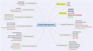 Project Management - Xmind