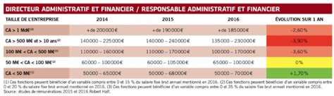 march 233 de l emploi comptabilit 233 finance
