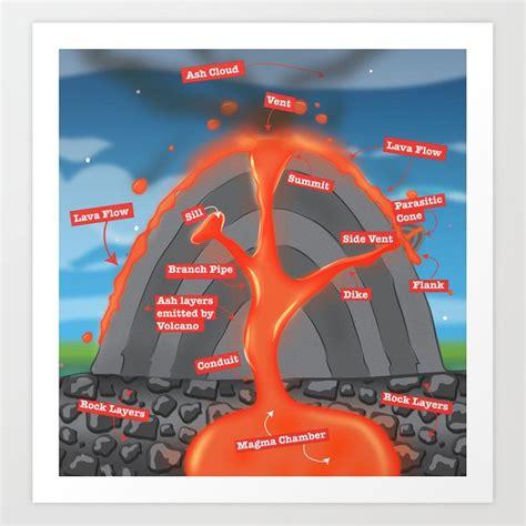 Volcano Diagram Art Print Nicholasgreen Society