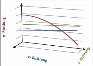 Wurfweite Berechnen : ideenfang weitwurf im kinderzimmer ~ Themetempest.com Abrechnung