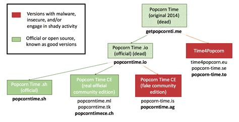 Understanding The Different Versions Of Popcorn Time