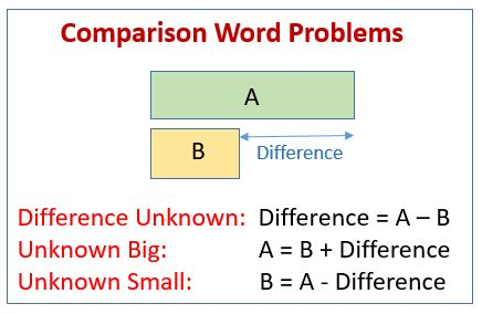 comparison word problems examples solutions