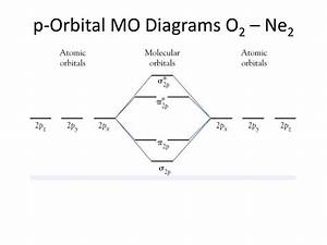 35 Molecular Orbital Diagram For Ne2