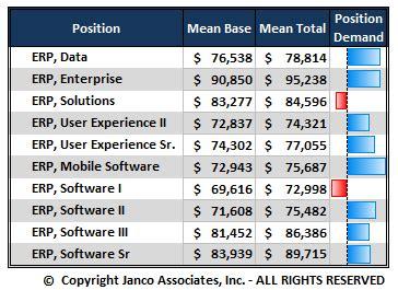 enterprise architect salary range erp enterprise resource planning descriptions