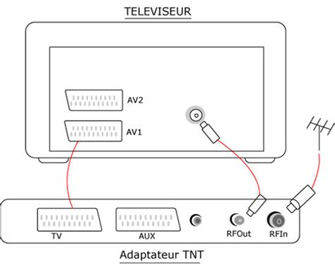 schema branchement antenne interieur tnt
