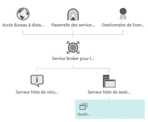 passerelle bureau à distance windows server 2012 remote desktop services de