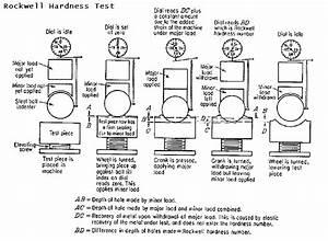 Bhn Hardness Chart Brinell Hardness Equation Tessshebaylo