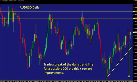 Forex Swing Trading by Swing Trade Forex From A Cruising Altitude