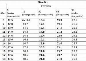 Körpergewicht Berechnen : bmi rechner jugendlich ~ Themetempest.com Abrechnung
