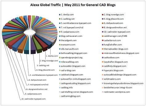 top ten cad blogs as of may 2011 draftingservices