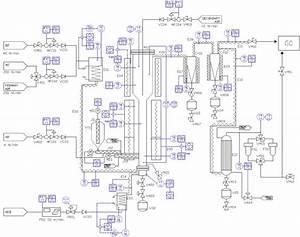 Glasification Pilot Plant
