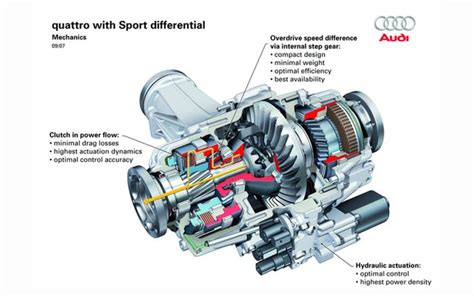 torque vectoring what is torque vectoring