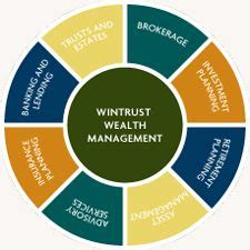 wintrust wealth management    answer