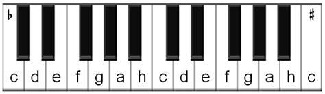 Klaviatur zum ausdrucken,klaviertastatur noten beschriftet,klaviatur noten,klaviertastatur zum ausdrucken,klaviatur pdf,wie heißen die tasten vom klavier,tastatur schablone zum ausdrucken. Klaviertastatur Pdf : Klaviertastatur Zum Ausdrucken Pdf ...