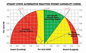 Steady State Reactive Power Capability