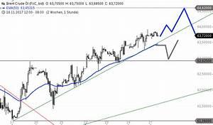 Volatilität Aktien Berechnen : chartanalyse brent aktien top commenda magistrale ~ Themetempest.com Abrechnung