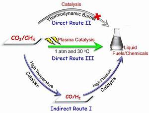 Breakthrough In Direct Activation Of Co2 And Ch4 Into