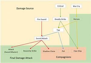 Damage Diagram   Taptitans2