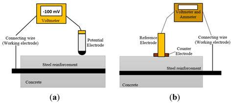 Sensors Free Full Text Non Destructive Evaluation For