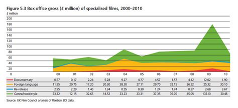 SCREENVILLE: Specialized Films (UK)
