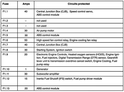 2006 Dodge Charger Rt Fuse Box Diagram by 06 Charger Fuse Diagram Wiring Diagram On The Net