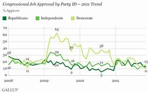 Congress' Job Approval Entrenched at Record Low of 13%