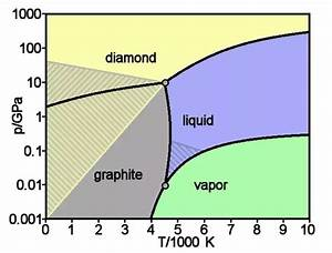 What Is A Diamond U0026 39 S Melting Point